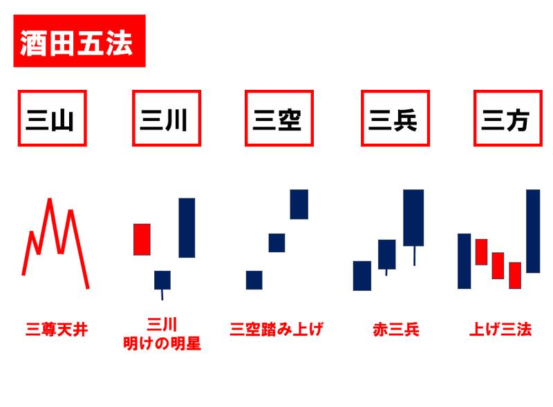 ローソク足坂田五法.png