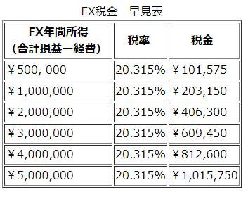 FX税金早見表.png
