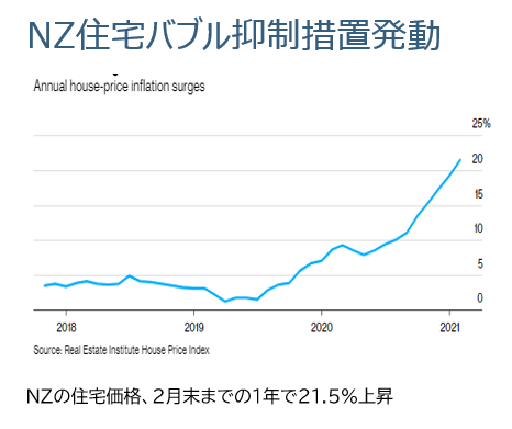 NZ住宅バブル.PNG