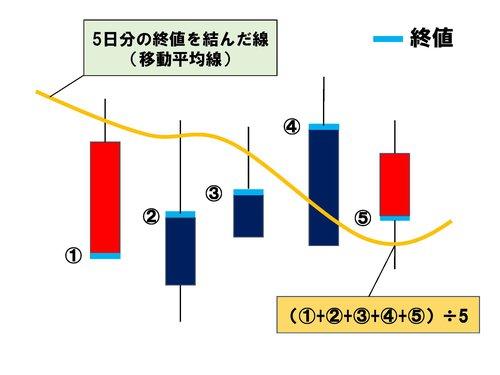 移動平均線5日分の終値の平均を結んだ線.jpg