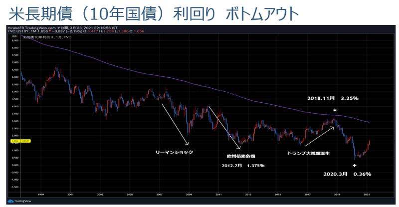 米長期国債10年.png