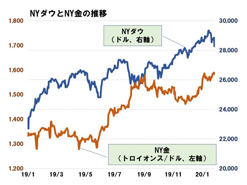 No.9図_ゴールドと経済の関係 (2).gif