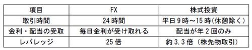 FXと株式投資.png