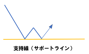 支持線サポートライン.png