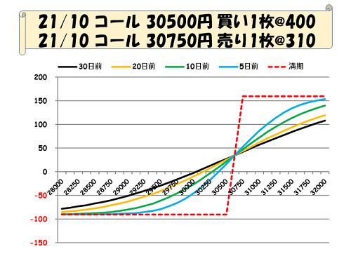 ブル・コール・スプレッド(グラフ).PNG