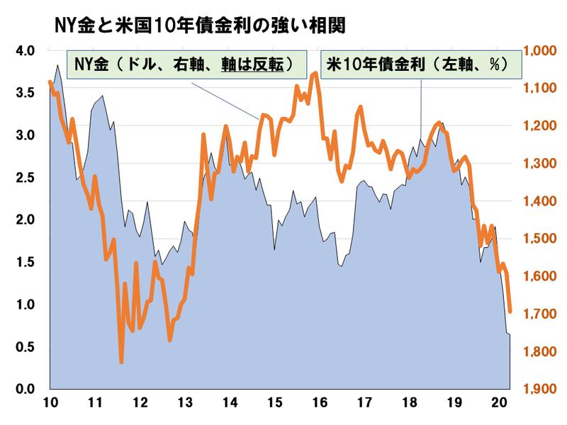 No.9図_ゴールドと経済の関係1.png